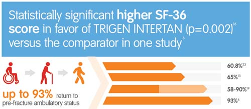 TRIGEN INTERTAN Solution:  proven high return to pre-fracture status